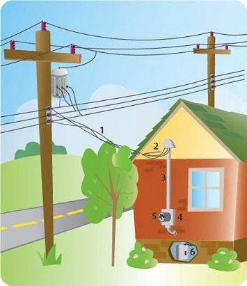 Customer Responsibilities Duquesne Light Company